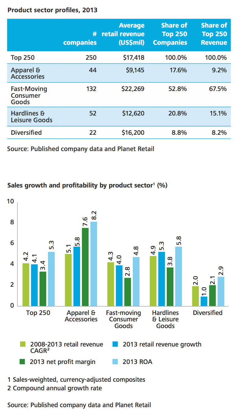 the national retail sales data what does it mean